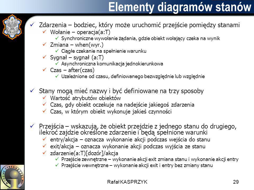 Rafał KASPRZYK29 Elementy diagramów stanów Zdarzenia – bodziec, który może uruchomić przejście pomiędzy stanami Wołanie – operacja(a:T) Synchroniczne