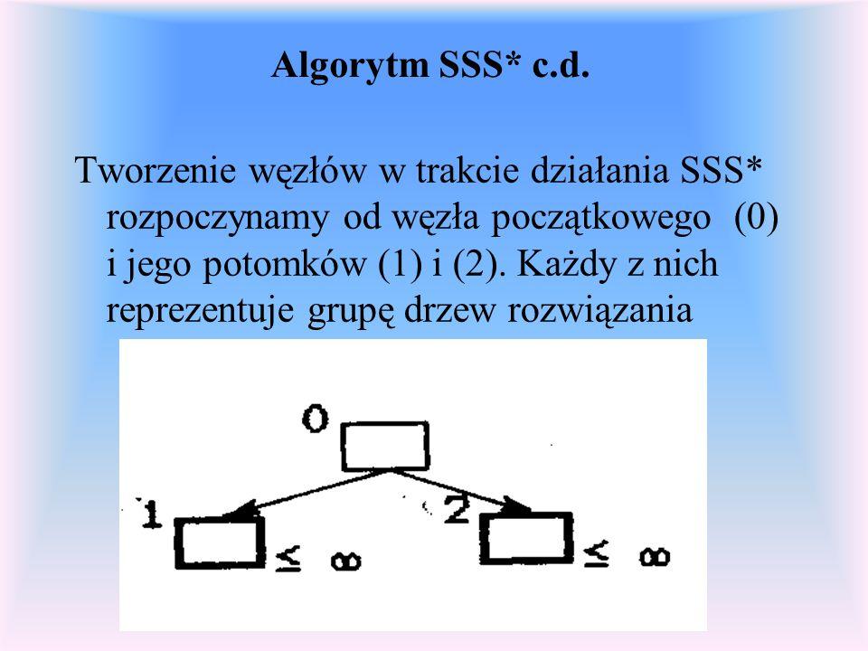 Algorytm SSS* c.d. Tworzenie węzłów w trakcie działania SSS* rozpoczynamy od węzła początkowego (0) i jego potomków (1) i (2). Każdy z nich reprezentu