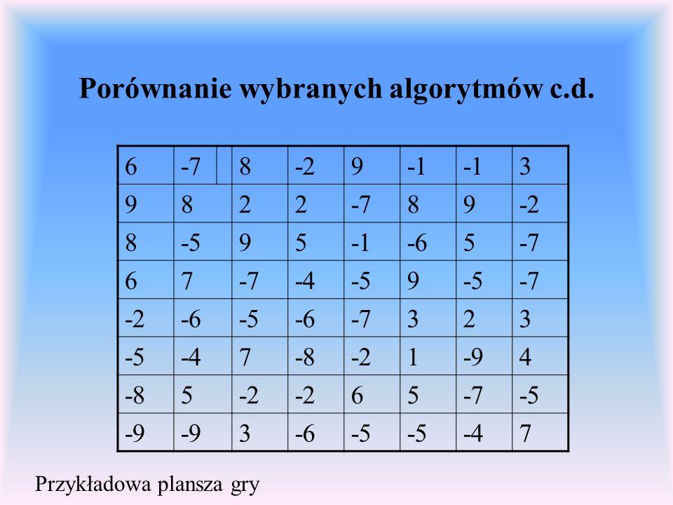 Porównanie wybranych algorytmów c.d. 6-78-29 3 9822-789-2 8-595-65-7 67 -4-59 -7 -2-6-5-6-7323 -5-47-8-21-94 -85-2 65-7-5 -9 3-6-5 -47 Przykładowa pla