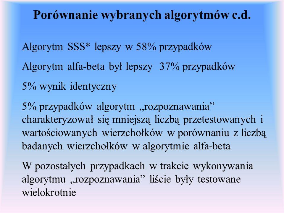 Porównanie wybranych algorytmów c.d. Algorytm SSS* lepszy w 58% przypadków Algorytm alfa-beta był lepszy 37% przypadków 5% wynik identyczny 5% przypad