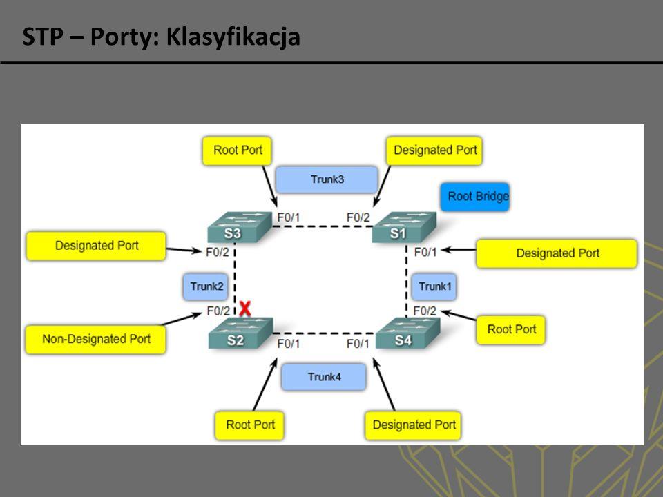 STP – Porty: Klasyfikacja