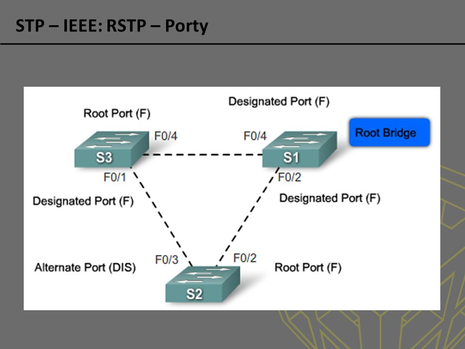STP – IEEE: RSTP – Porty