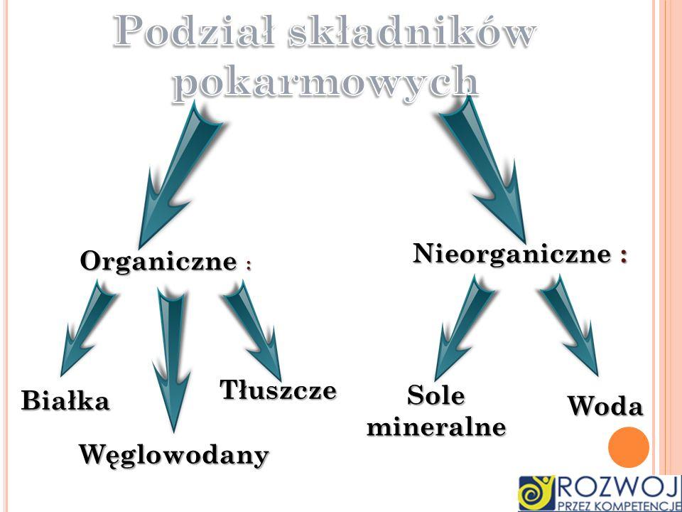 Organiczne : Nieorganiczne : Białka Węglowodany Tłuszcze Woda Sole mineralne