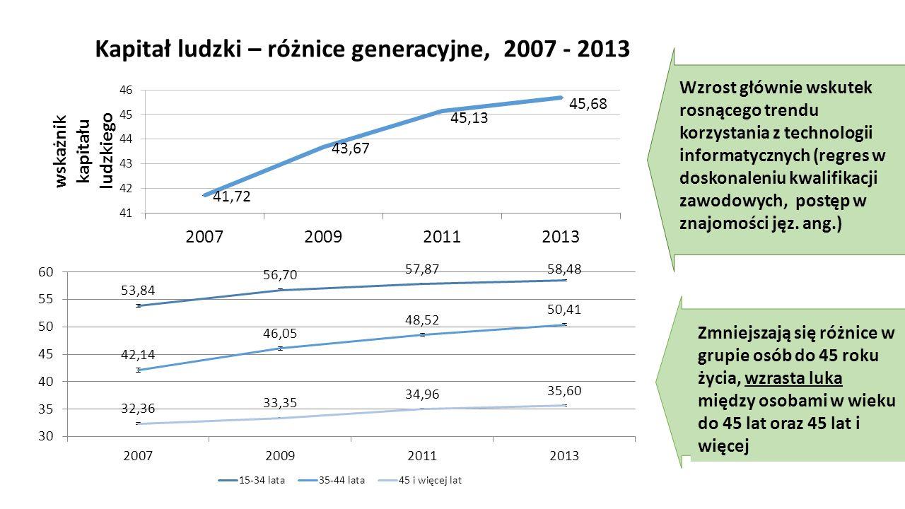 Kapitał ludzki – różnice generacyjne, 2007 - 2013 Wzrost głównie wskutek rosnącego trendu korzystania z technologii informatycznych (regres w doskonal