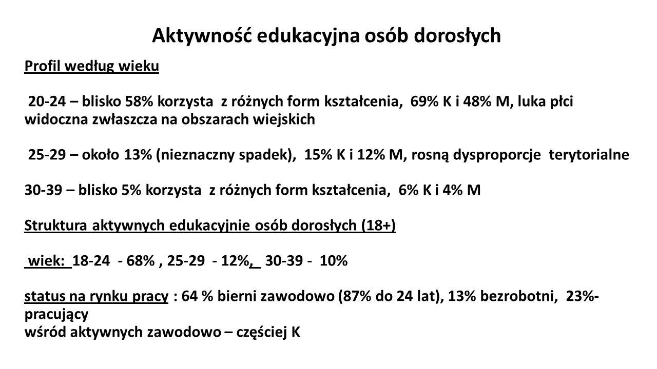 Profil według wieku 20-24 – blisko 58% korzysta z różnych form kształcenia, 69% K i 48% M, luka płci widoczna zwłaszcza na obszarach wiejskich 25-29 –