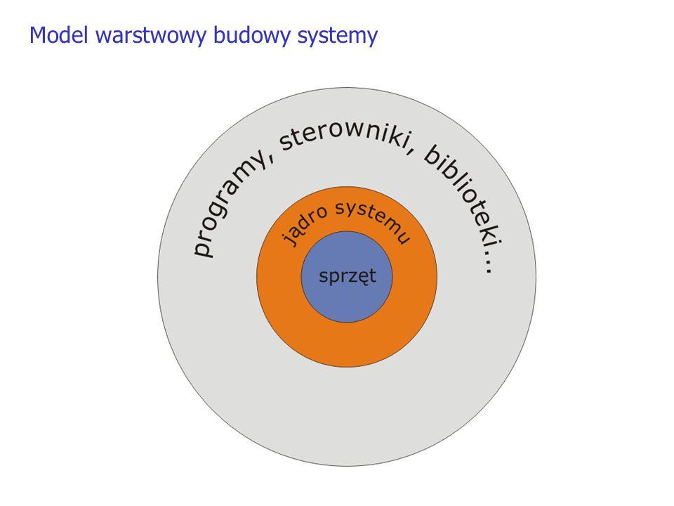 Model warstwowy budowy systemy