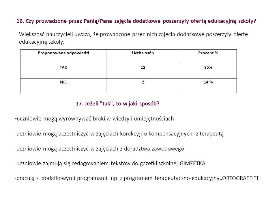 Proponowane odpowiedziLiczba osóbProcent % TAK1285% NIE214 % Większość nauczycieli uważa, że prowadzone przez nich zajęcia dodatkowe poszerzyły ofertę edukacyjną szkoły.
