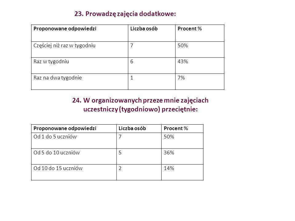 Proponowane odpowiedziLiczba osóbProcent % Częściej niż raz w tygodniu750% Raz w tygodniu643% Raz na dwa tygodnie17% 23.