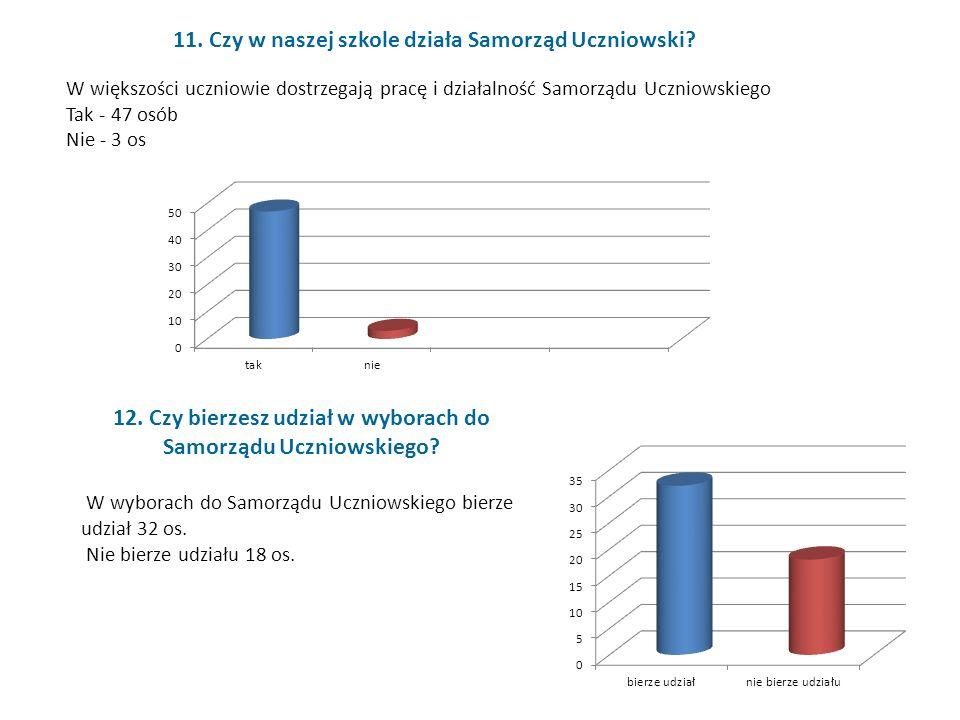 W większości uczniowie dostrzegają pracę i działalność Samorządu Uczniowskiego Tak - 47 osób Nie - 3 os 11.