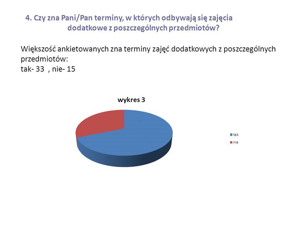 Większość ankietowanych zna terminy zajęć dodatkowych z poszczególnych przedmiotów: tak- 33, nie- 15 4.