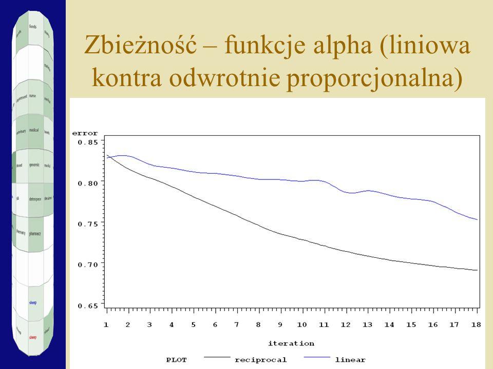 Zbieżność – funkcje alpha (liniowa kontra odwrotnie proporcjonalna)