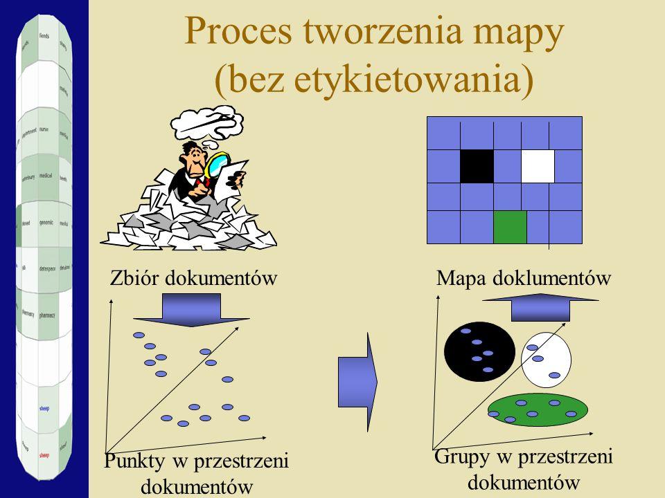 Proces tworzenia mapy (bez etykietowania) Zbiór dokumentów Punkty w przestrzeni dokumentów Grupy w przestrzeni dokumentów Mapa doklumentów
