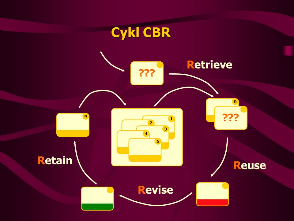 Cykl CBR Retrieve Reuse Revise Retain