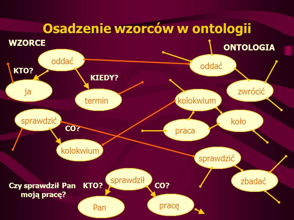 Osadzenie wzorców w ontologii oddać ja termin sprawdzić kolokwium KTO? KIEDY? CO? Czy sprawdził Pan moją pracę? oddać zwrócić WZORCE ONTOLOGIA kolokwi