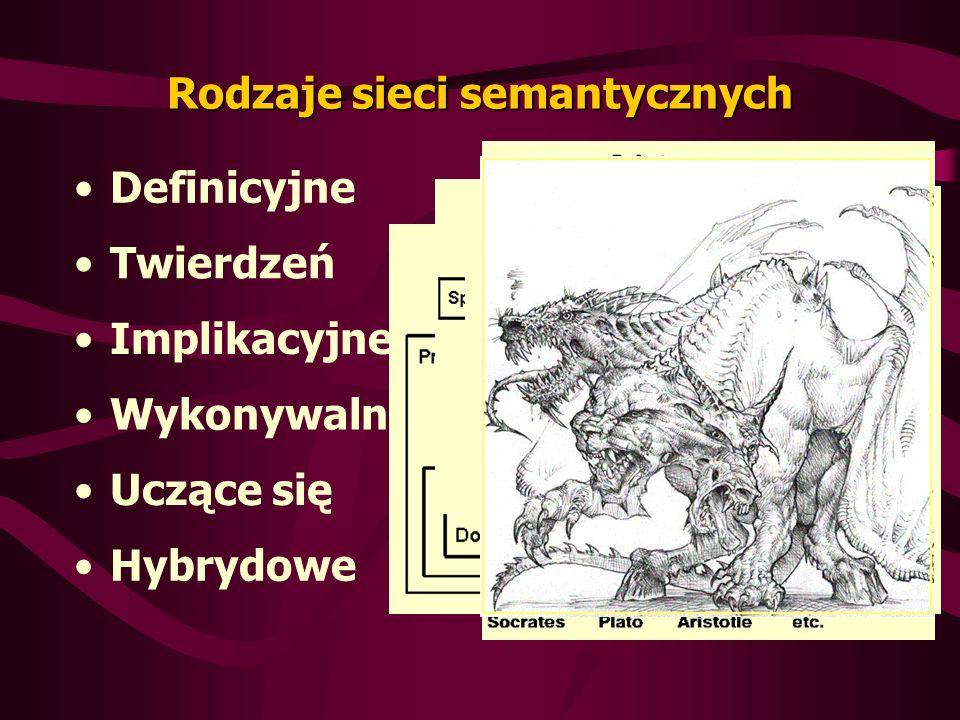 Rodzaje sieci semantycznych Definicyjne Twierdzeń Implikacyjne Uczące się Wykonywalne Hybrydowe
