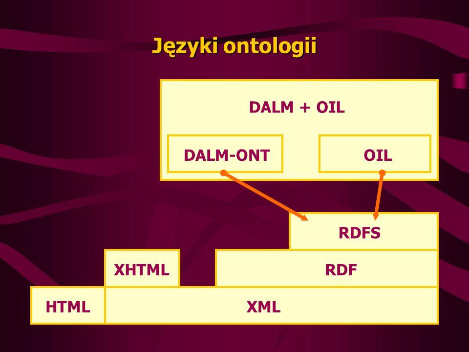 Języki ontologii XML RDF RDFS HTML XHTML DALM-ONTOIL DALM + OIL
