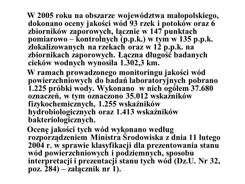 W 2005 roku na obszarze województwa małopolskiego, dokonano oceny jakości wód 93 rzek i potoków oraz 6 zbiorników zaporowych, łącznie w 147 punktach pomiarowo – kontrolnych (p.p.k.) w tym w 135 p.p.k.