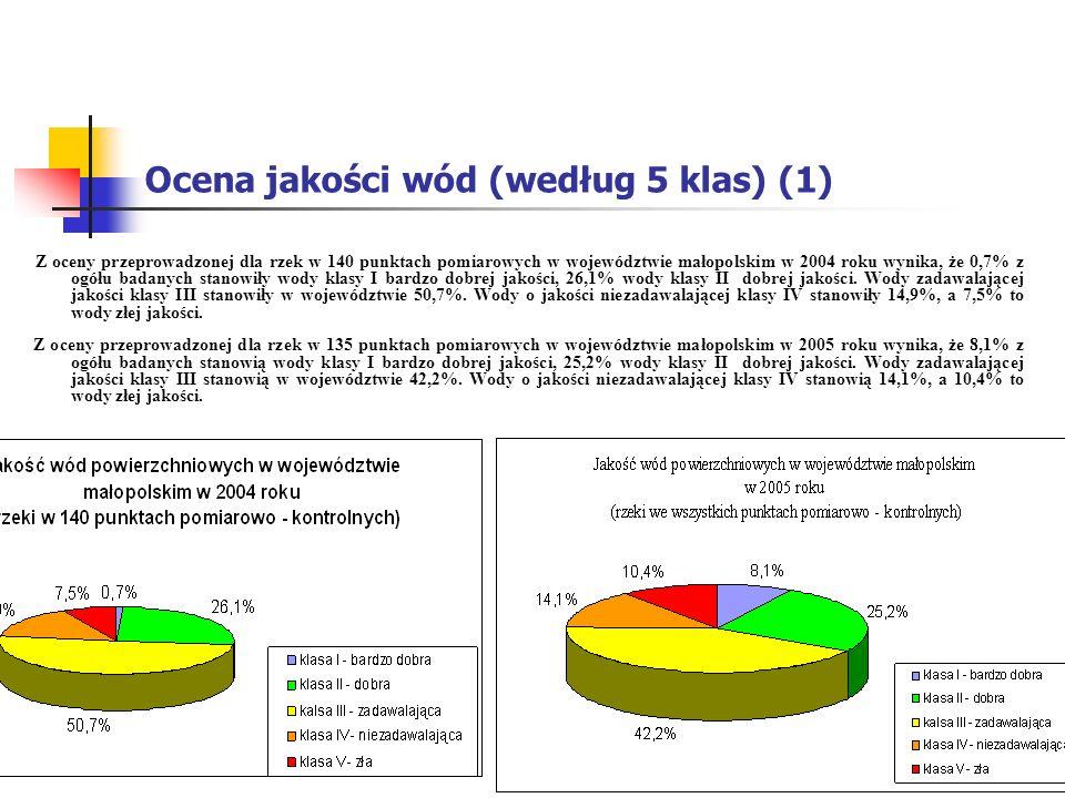 Ocena jakości wód (według 5 klas) (1) Z oceny przeprowadzonej dla rzek w 140 punktach pomiarowych w województwie małopolskim w 2004 roku wynika, że 0,