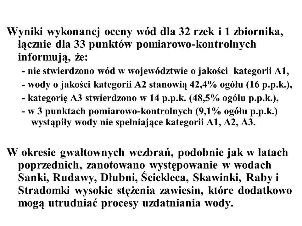 Wyniki wykonanej oceny wód dla 32 rzek i 1 zbiornika, łącznie dla 33 punktów pomiarowo-kontrolnych informują, że: - nie stwierdzono wód w województwie o jakości kategorii A1, - wody o jakości kategorii A2 stanowią 42,4% ogółu (16 p.p.k.), - kategorię A3 stwierdzono w 14 p.p.k.