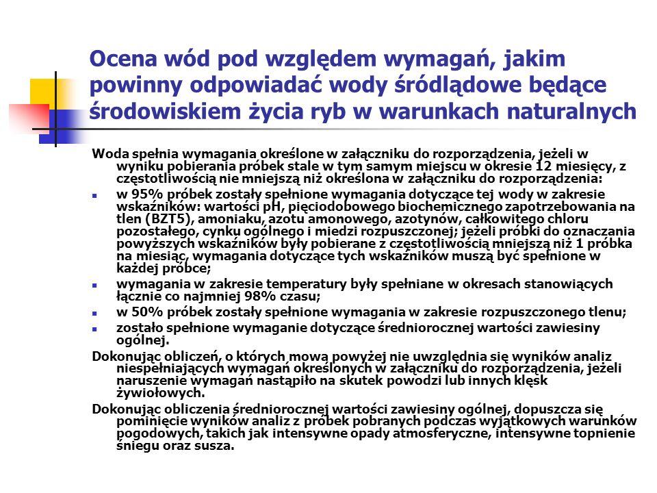 Ocena wód pod względem wymagań, jakim powinny odpowiadać wody śródlądowe będące środowiskiem życia ryb w warunkach naturalnych Woda spełnia wymagania określone w załączniku do rozporządzenia, jeżeli w wyniku pobierania próbek stale w tym samym miejscu w okresie 12 miesięcy, z częstotliwością nie mniejszą niż określona w załączniku do rozporządzenia: w 95% próbek zostały spełnione wymagania dotyczące tej wody w zakresie wskaźników: wartości pH, pięciodobowego biochemicznego zapotrzebowania na tlen (BZT5), amoniaku, azotu amonowego, azotynów, całkowitego chloru pozostałego, cynku ogólnego i miedzi rozpuszczonej; jeżeli próbki do oznaczania powyższych wskaźników były pobierane z częstotliwością mniejszą niż 1 próbka na miesiąc, wymagania dotyczące tych wskaźników muszą być spełnione w każdej próbce; wymagania w zakresie temperatury były spełniane w okresach stanowiących łącznie co najmniej 98% czasu; w 50% próbek zostały spełnione wymagania w zakresie rozpuszczonego tlenu; zostało spełnione wymaganie dotyczące średniorocznej wartości zawiesiny ogólnej.
