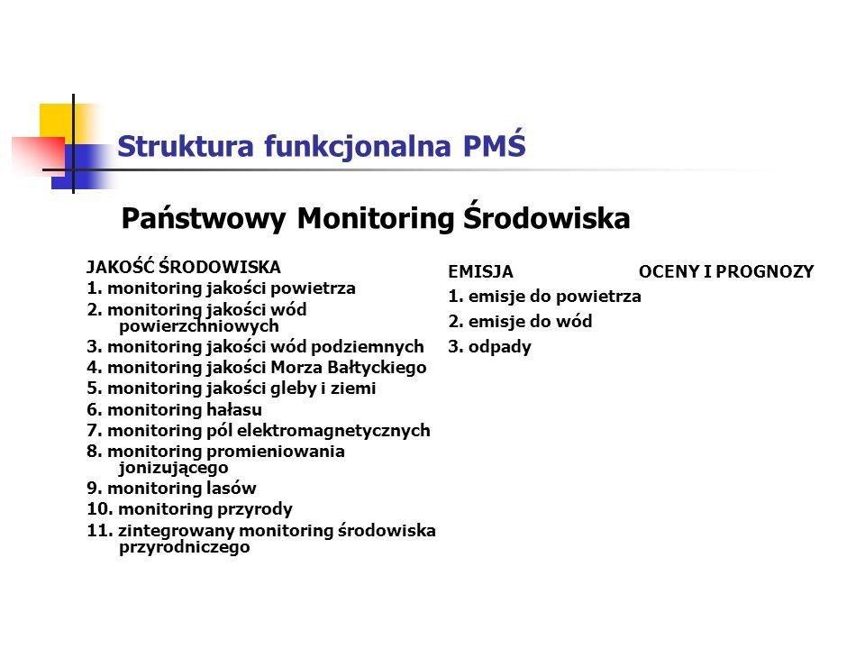 Struktura funkcjonalna PMŚ JAKOŚĆ ŚRODOWISKA 1. monitoring jakości powietrza 2. monitoring jakości wód powierzchniowych 3. monitoring jakości wód podz