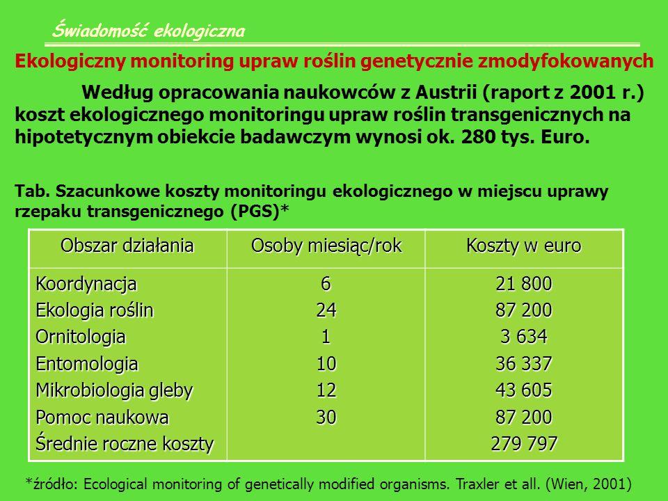 Świadomość ekologiczna Ekologiczny monitoring upraw roślin genetycznie zmodyfokowanych Według opracowania naukowców z Austrii (raport z 2001 r.) koszt ekologicznego monitoringu upraw roślin transgenicznych na hipotetycznym obiekcie badawczym wynosi ok.