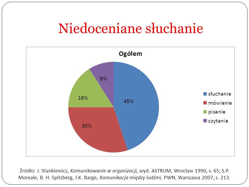 Niedoceniane słuchanie Żródło: J. Stankiewicz, Komunikowanie w organizacji, wyd. ASTRUM, Wrocław 1990, s. 65; S.P. Moreale, B. H. Spitzberg, J.K. Barg