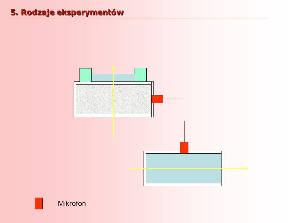 Mikrofon 5. Rodzaje eksperymentów
