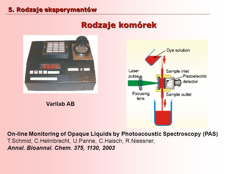 On-line Monitoring of Opaque Liquids by Photoacoustic Spectroscopy (PAS) T.Schmid, C.Helmbrecht, U.Panne, C.Haisch, R.Niessner, Annal. Bioannal. Chem.