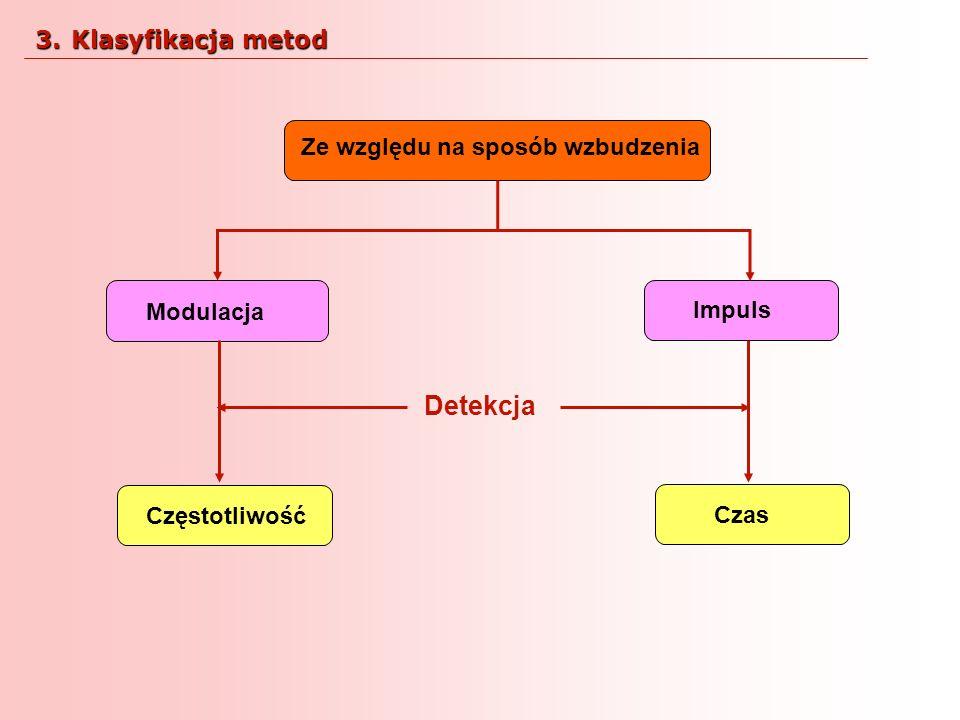 Modulacja Impuls Ze względu na sposób wzbudzenia Detekcja Częstotliwość Czas 3.Klasyfikacja metod