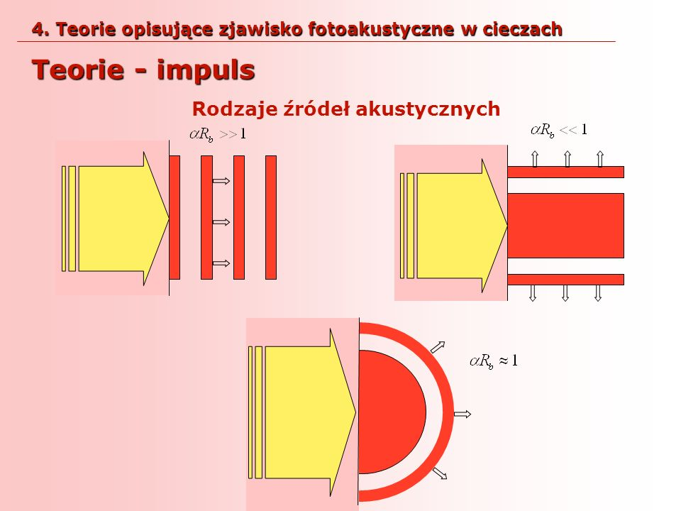 Rodzaje źródeł akustycznych Teorie - impuls 4. Teorie opisujące zjawisko fotoakustyczne w cieczach