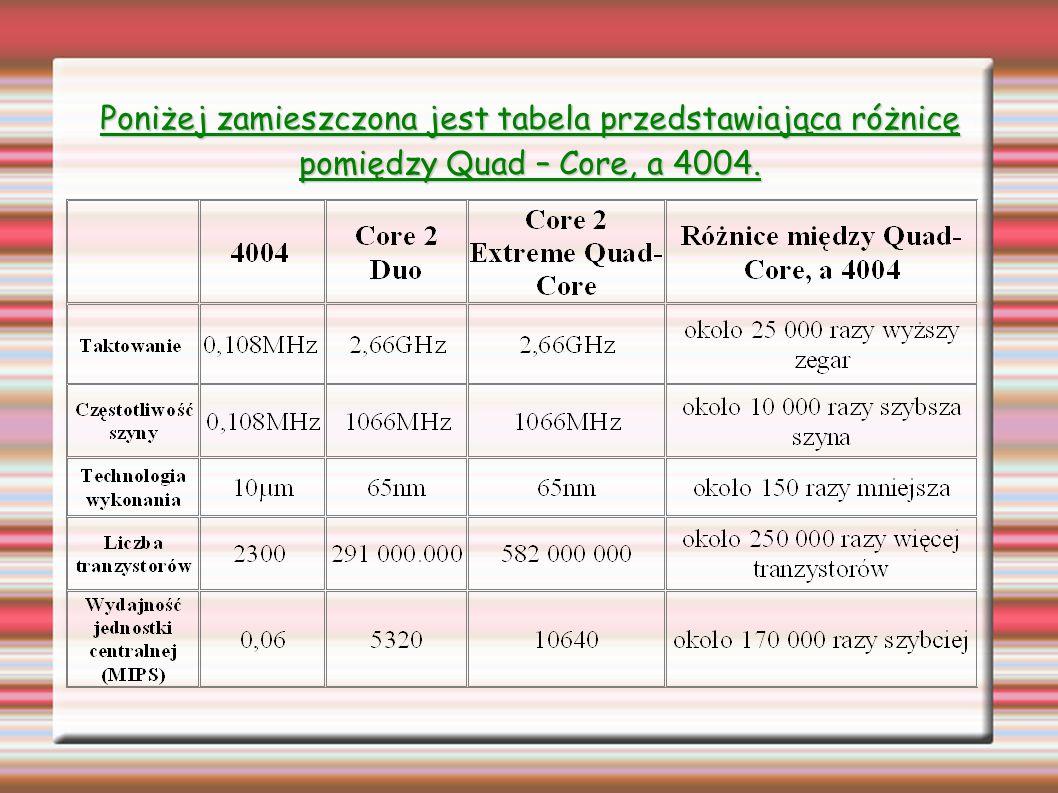 Poniżej zamieszczona jest tabela przedstawiająca różnicę pomiędzy Quad – Core, a 4004.