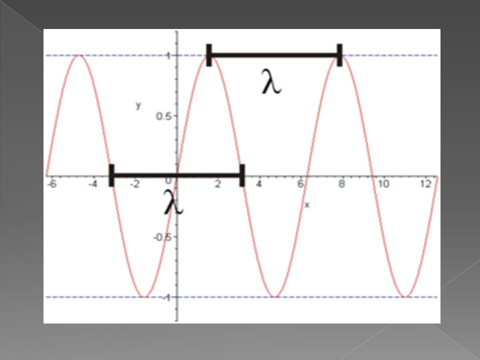 Długość Fali to najmniejsza odległość pomiędzy dwoma punktami o tej samej fazie drgań (czyli pomiędzy dwoma powtarzającymi się fragmentami fali – zob.