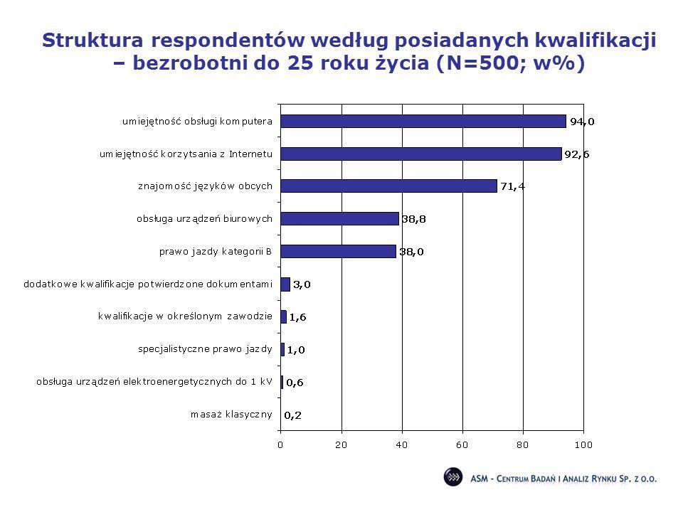 Struktura respondentów według posiadanych kwalifikacji – bezrobotni do 25 roku życia (N=500; w%)