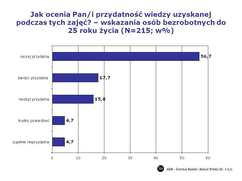 Jak ocenia Pan/i przydatność wiedzy uzyskanej podczas tych zajęć? – wskazania osób bezrobotnych do 25 roku życia (N=215; w%)