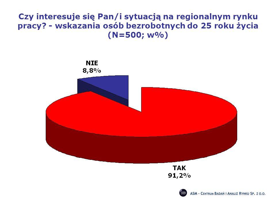 Czy interesuje się Pan/i sytuacją na regionalnym rynku pracy? - wskazania osób bezrobotnych do 25 roku życia (N=500; w%)
