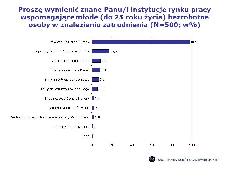 Proszę wymienić znane Panu/i instytucje rynku pracy wspomagające młode (do 25 roku życia) bezrobotne osoby w znalezieniu zatrudnienia (N=500; w%)