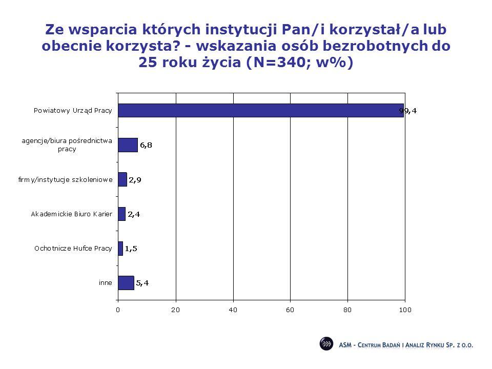 Ze wsparcia których instytucji Pan/i korzystał/a lub obecnie korzysta? - wskazania osób bezrobotnych do 25 roku życia (N=340; w%)