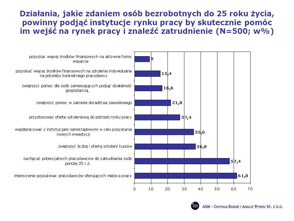Działania, jakie zdaniem osób bezrobotnych do 25 roku życia, powinny podjąć instytucje rynku pracy by skutecznie pomóc im wejść na rynek pracy i znale
