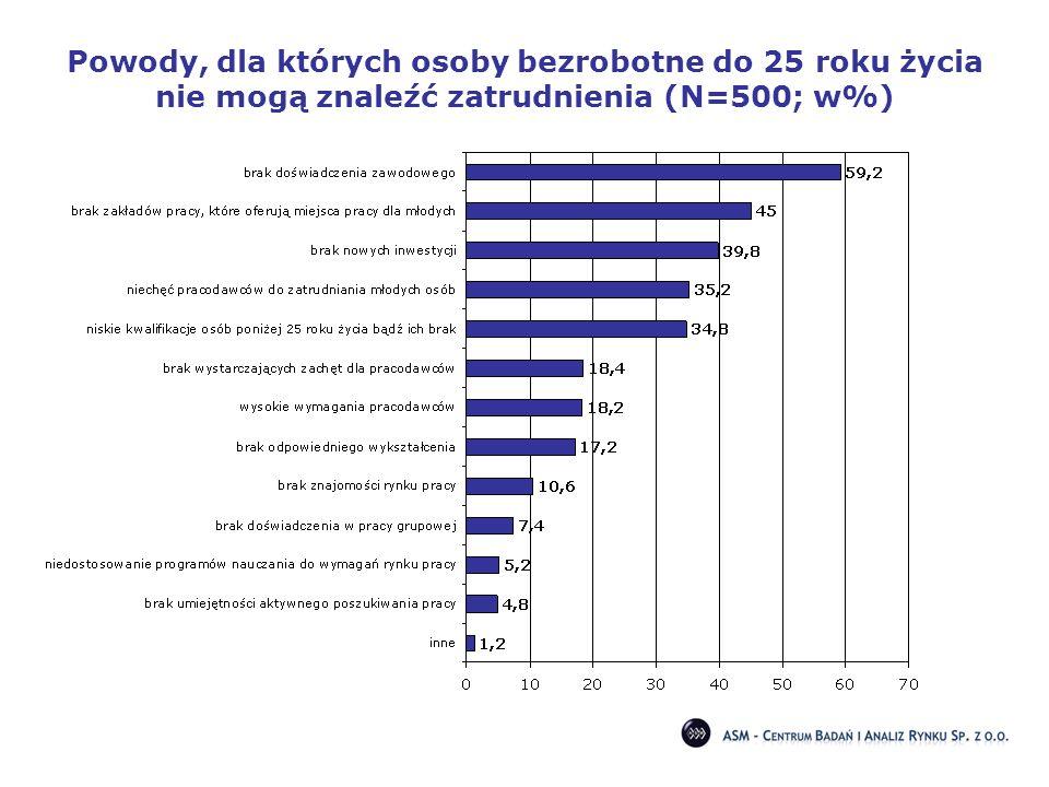 Powody, dla których osoby bezrobotne do 25 roku życia nie mogą znaleźć zatrudnienia (N=500; w%)