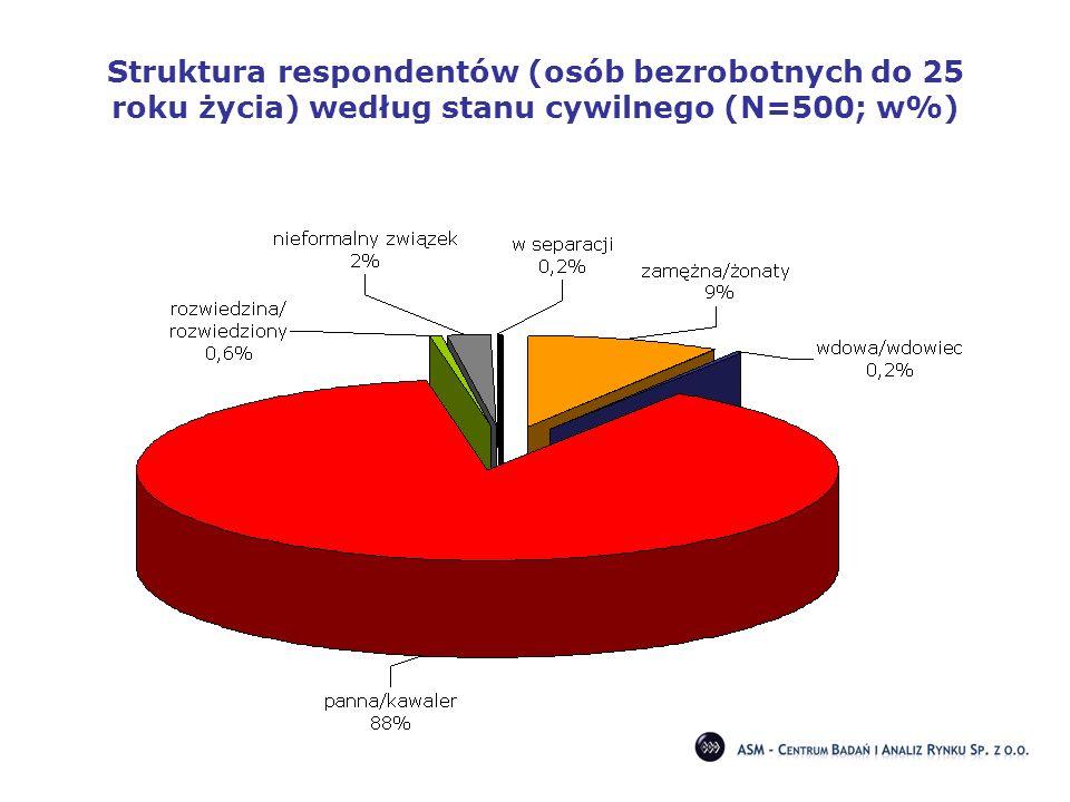 Struktura respondentów (osób bezrobotnych do 25 roku życia) według stanu cywilnego (N=500; w%)