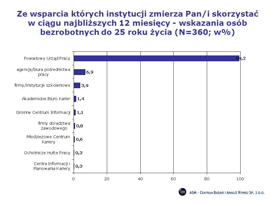 Ze wsparcia których instytucji zmierza Pan/i skorzystać w ciągu najbliższych 12 miesięcy - wskazania osób bezrobotnych do 25 roku życia (N=360; w%)