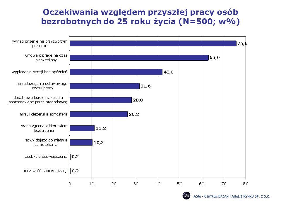 Oczekiwania względem przyszłej pracy osób bezrobotnych do 25 roku życia (N=500; w%)