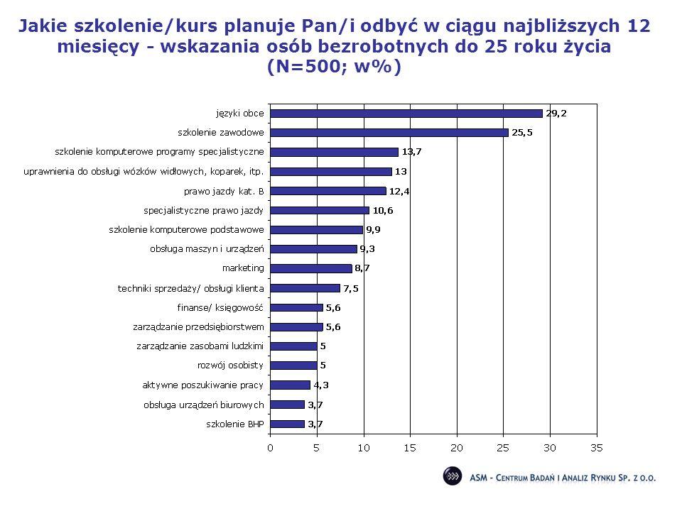 Jakie szkolenie/kurs planuje Pan/i odbyć w ciągu najbliższych 12 miesięcy - wskazania osób bezrobotnych do 25 roku życia (N=500; w%)