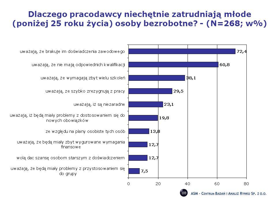 Dlaczego pracodawcy niechętnie zatrudniają młode (poniżej 25 roku życia) osoby bezrobotne? - (N=268; w%)