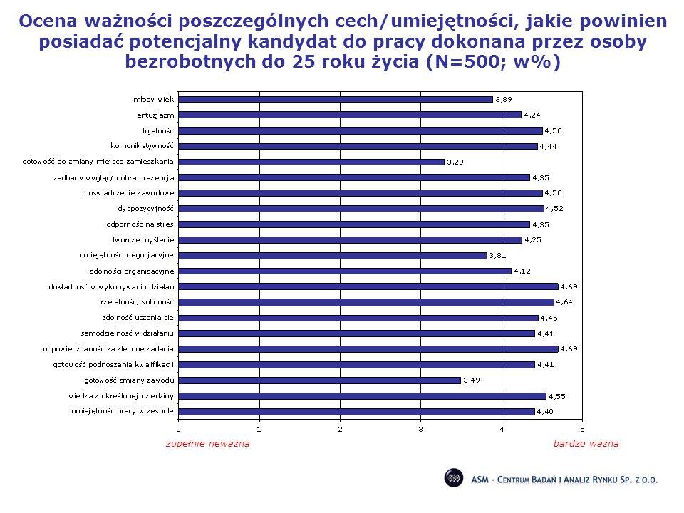 Ocena ważności poszczególnych cech/umiejętności, jakie powinien posiadać potencjalny kandydat do pracy dokonana przez osoby bezrobotnych do 25 roku ży