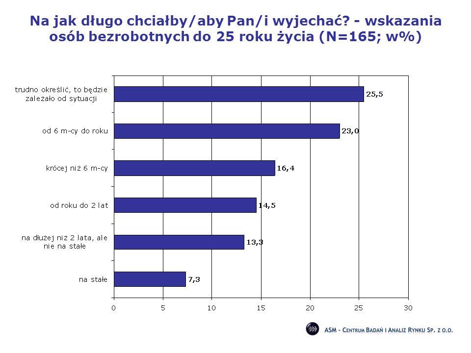 Na jak długo chciałby/aby Pan/i wyjechać? - wskazania osób bezrobotnych do 25 roku życia (N=165; w%)
