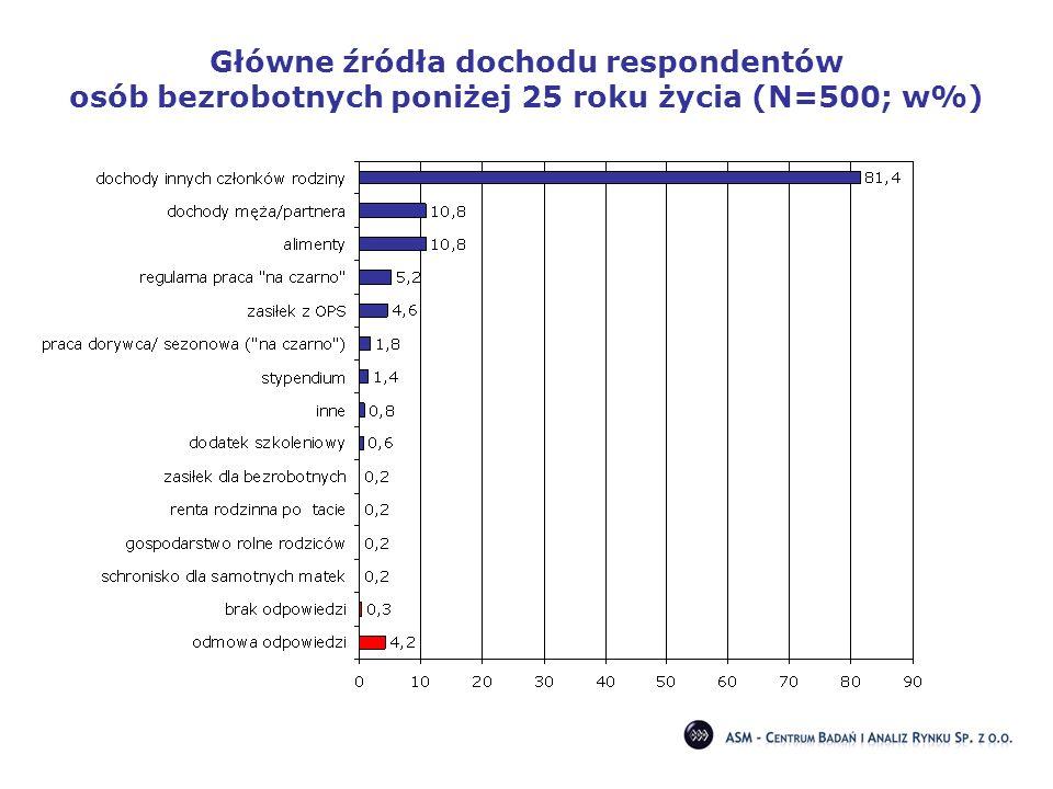 Główne źródła dochodu respondentów osób bezrobotnych poniżej 25 roku życia (N=500; w%)