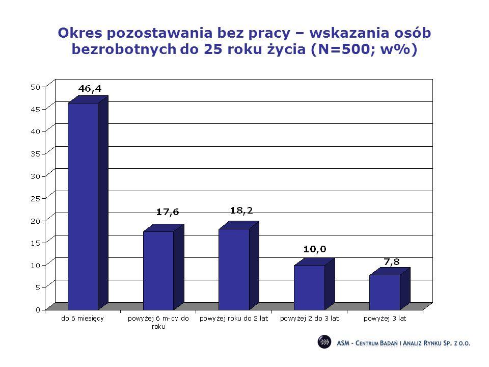 Okres pozostawania bez pracy – wskazania osób bezrobotnych do 25 roku życia (N=500; w%)