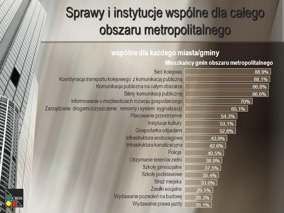 Sprawy i instytucje wspólne dla całego obszaru metropolitalnego wspólne dla każdego miasta/gminy Mieszkańcy gmin obszaru metropolitalnego 88,9% 88,1% 86,8% 86,6% 70% 65,1% 54,3% 53,1% 52,8% 43,9% 42,6% 40,5% 38,9% 37,5% 35,4% 33,6% 29,5% 28,3% 28,1% Sieć kolejowa Koordynacja transportu kolejowego z komunikacją publiczną Komunikacja publiczna na całym obszarze Bilety komunikacji publicznej Informowanie o możliwościach rozwoju gospodarczego Zarządzanie drogami (czyszczenie, remonty i system sygnalizacji) Gospodarka odpadami Planowanie przestrzenne Instytucje kultury Infrastruktura wodociągowa Infrastruktura kanalizacyjna Utrzymanie terenów zielni Policja Szkoły gimnazjalne Straż miejska Szkoły podstawowe Wydawanie pozwoleń na budowę Zasiłki socjalne Wydawanie prawa jazdy